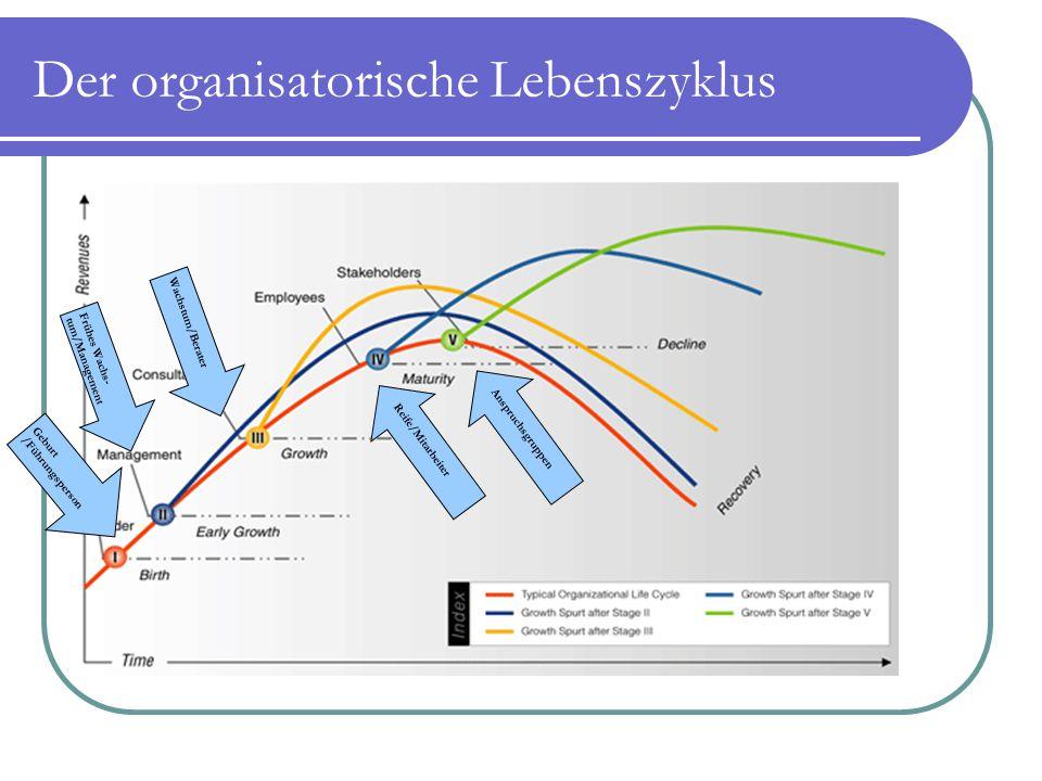 Der organisatorische Lebenszyklus