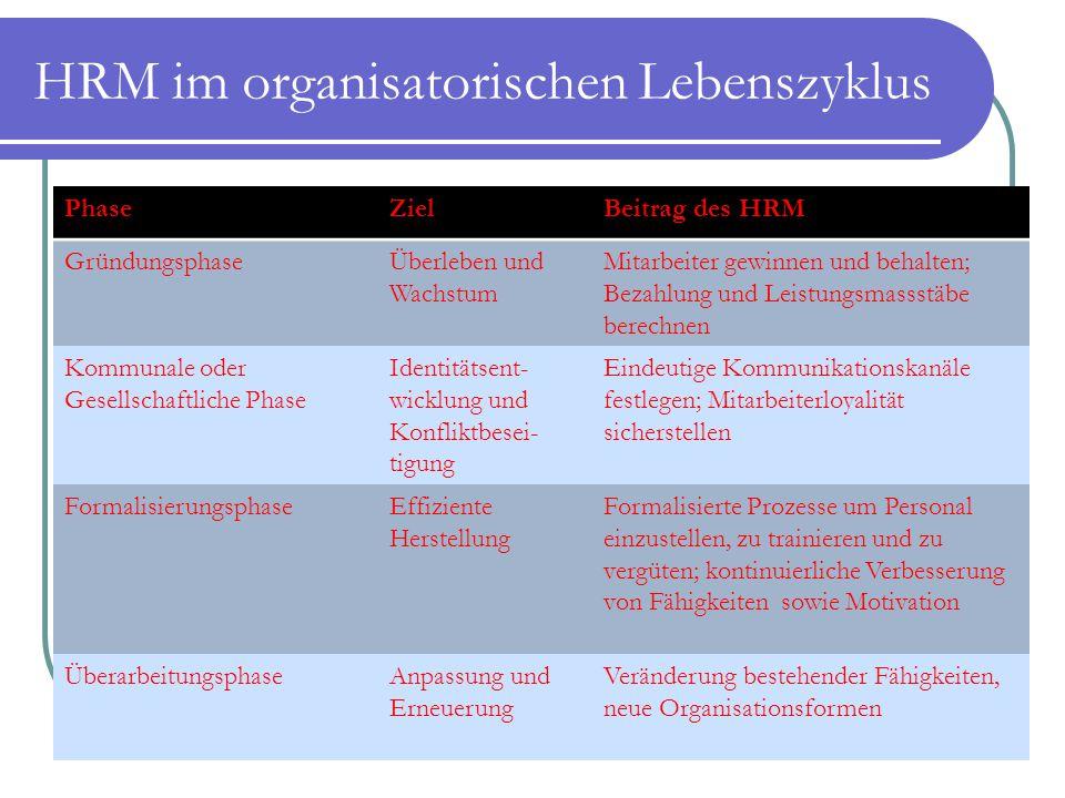 HRM im organisatorischen Lebenszyklus