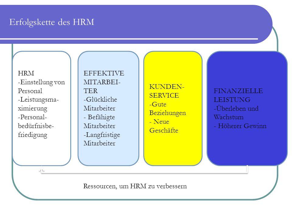 Erfolgskette des HRM HRM Einstellung von Personal