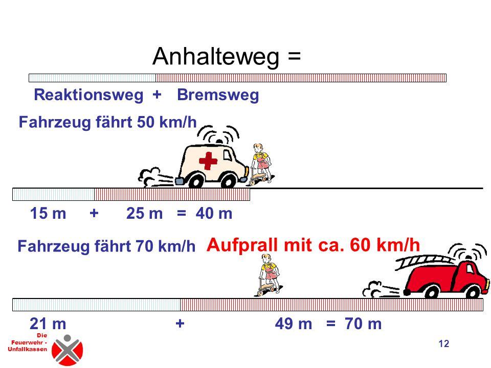 Anhalteweg = Aufprall mit ca. 60 km/h Reaktionsweg + Bremsweg