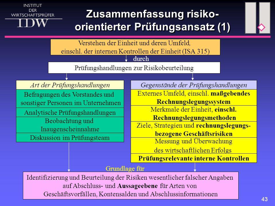 Zusammenfassung risiko-orientierter Prüfungsansatz (1)