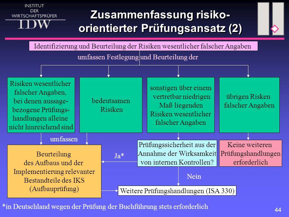 Zusammenfassung risiko-orientierter Prüfungsansatz (2)