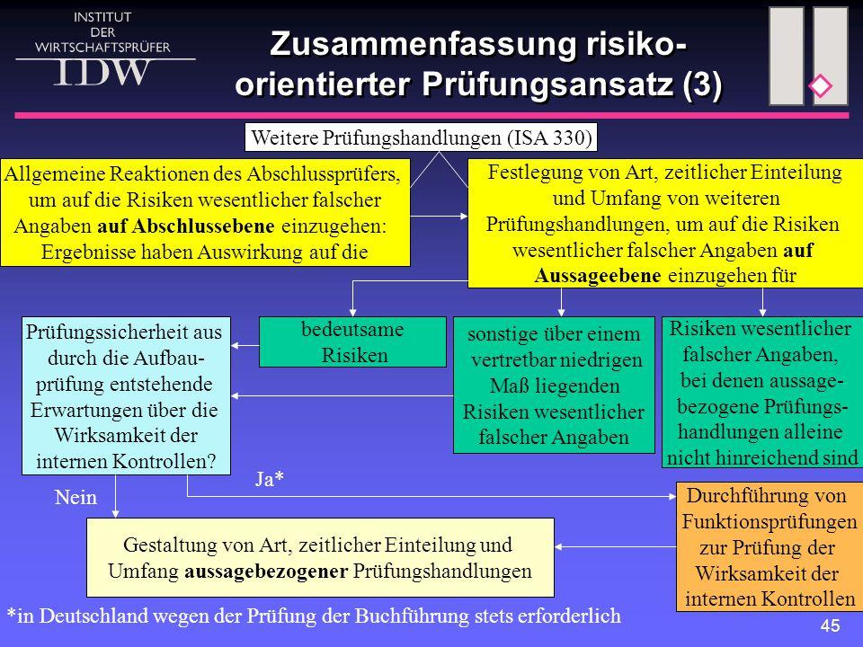 Zusammenfassung risiko-orientierter Prüfungsansatz (3)