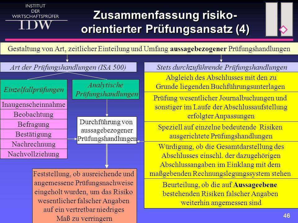 Zusammenfassung risiko-orientierter Prüfungsansatz (4)