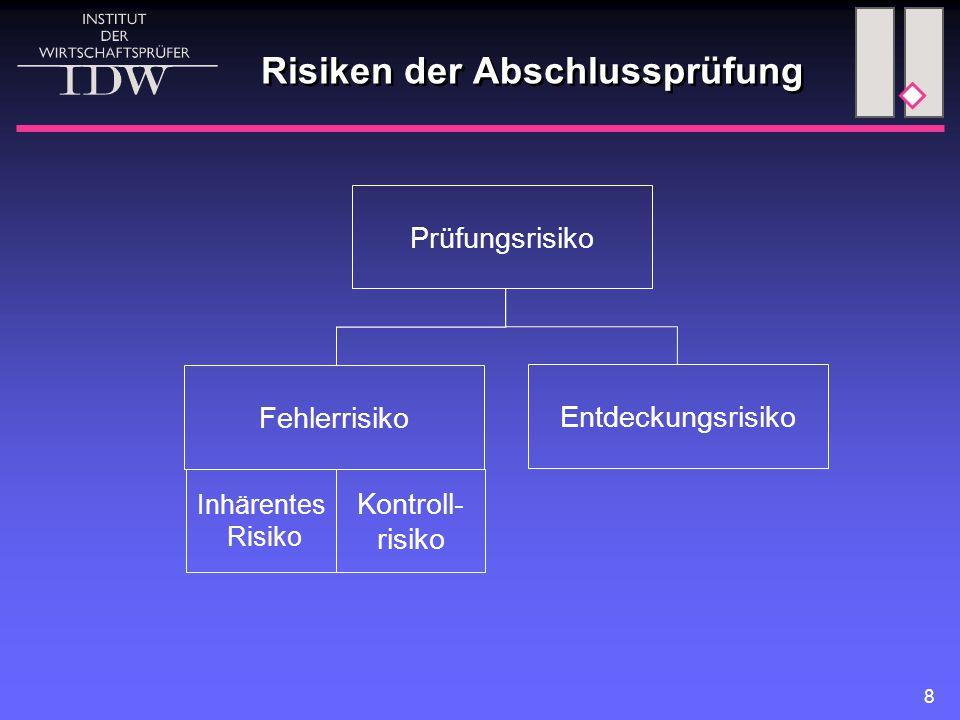 Risiken der Abschlussprüfung
