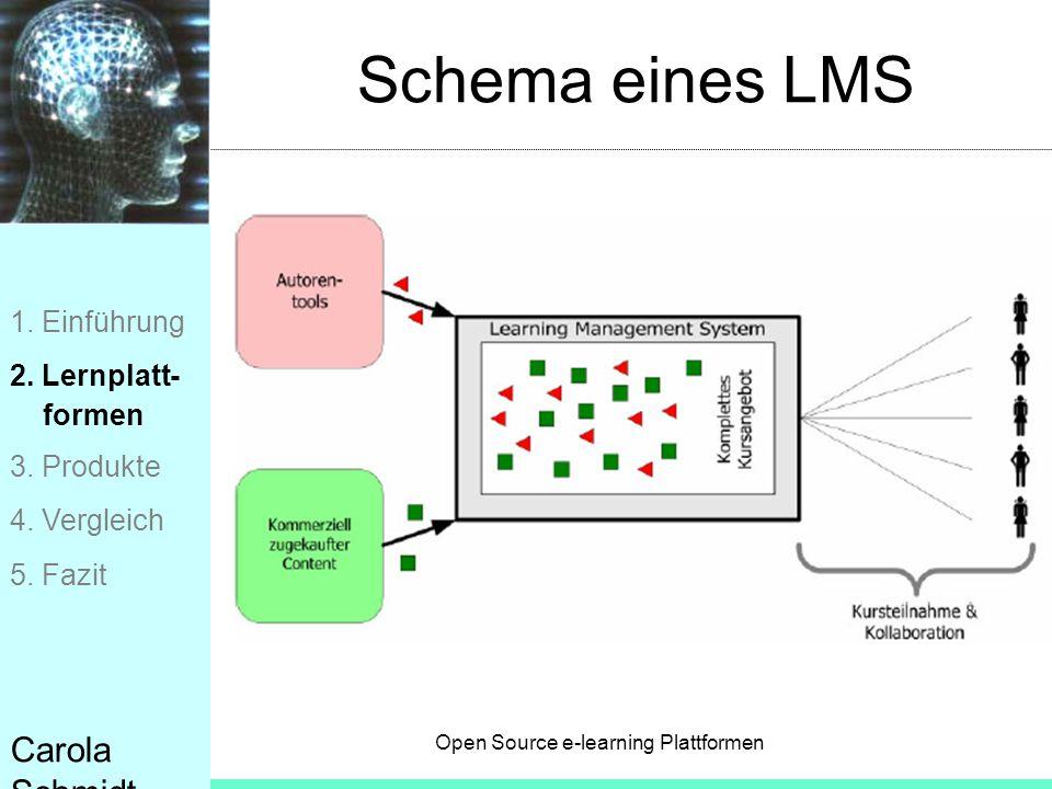 Schema eines LMS Carola Schmidt 1. Einführung 2. Lernplatt- formen