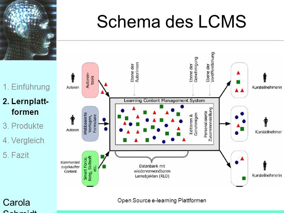 Schema des LCMS Carola Schmidt 1. Einführung 2. Lernplatt- formen