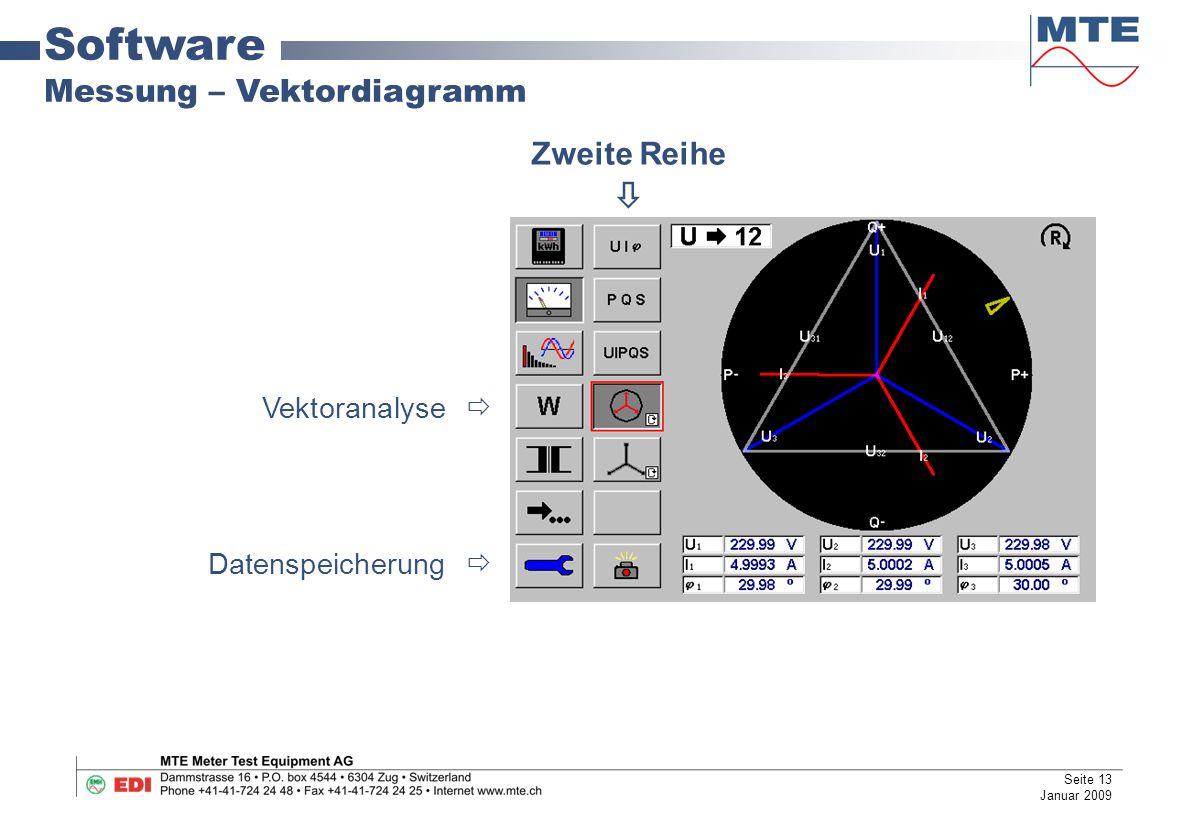 Software Messung – Vektordiagramm Zweite Reihe  Vektoranalyse 