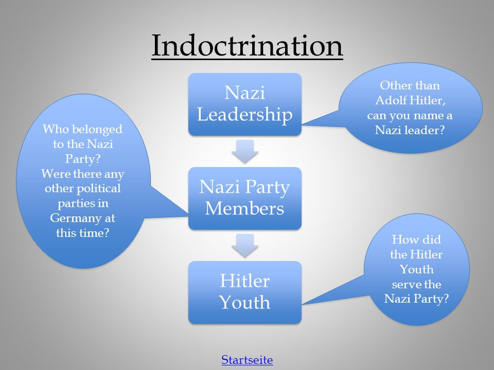 Indoctrination Other than Adolf Hitler, can you name a Nazi leader