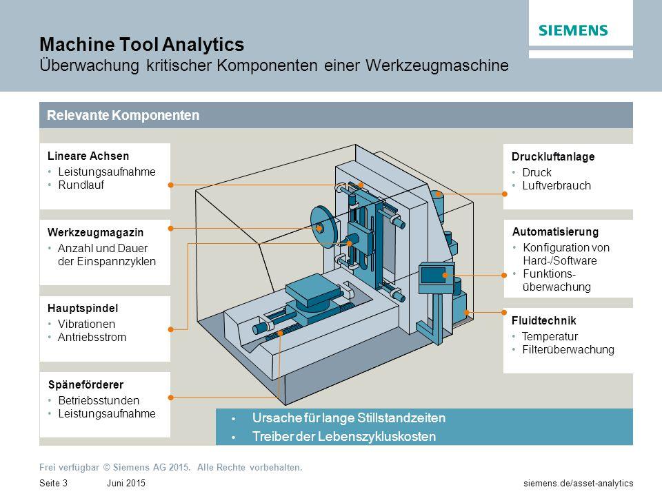 Machine Tool Analytics Überwachung kritischer Komponenten einer Werkzeugmaschine
