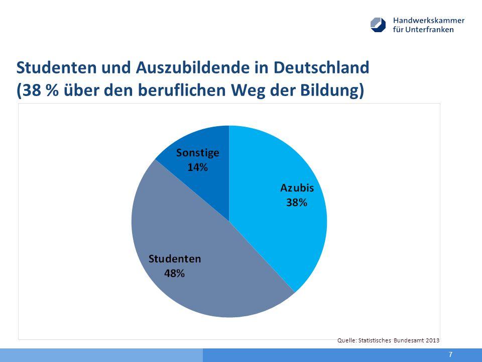 Studenten und Auszubildende in Deutschland