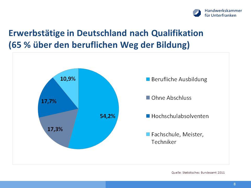 Erwerbstätige in Deutschland nach Qualifikation