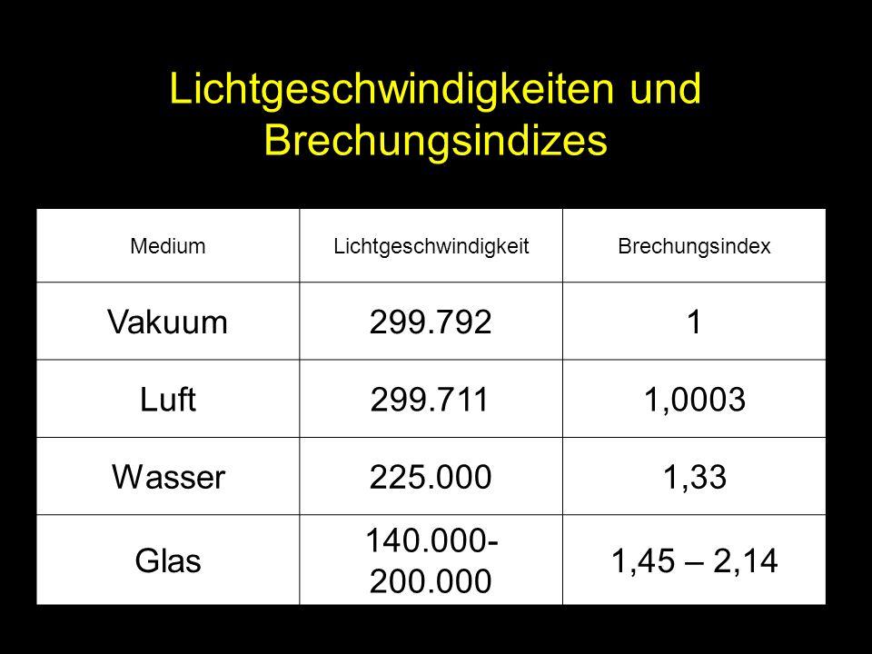 Lichtgeschwindigkeiten und Brechungsindizes