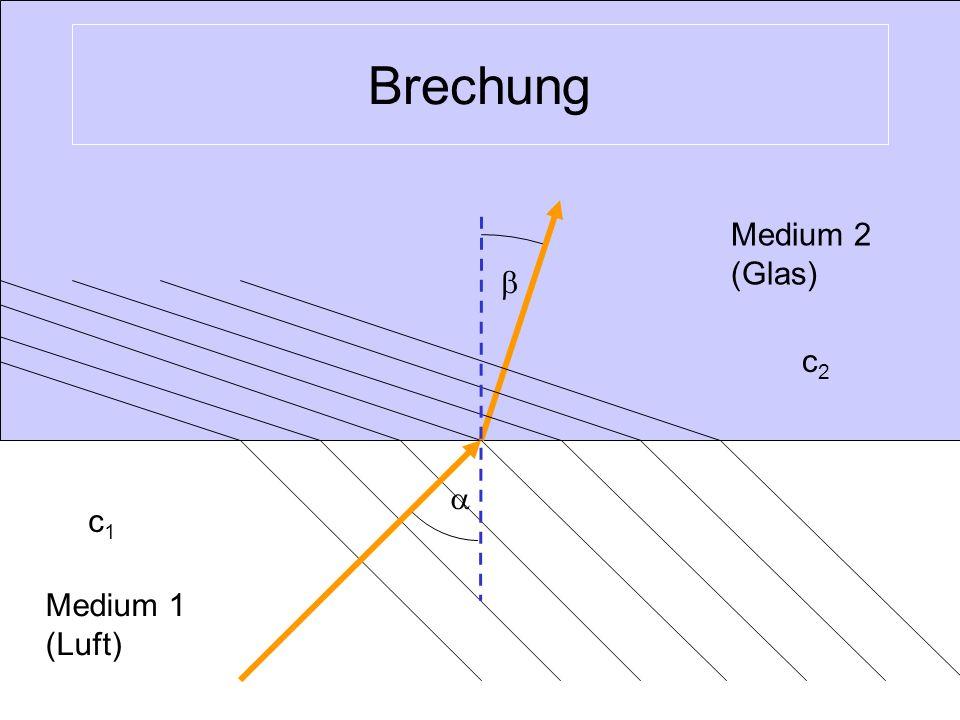 Brechung Medium 2 (Glas) b c2 a c1 Medium 1 (Luft)