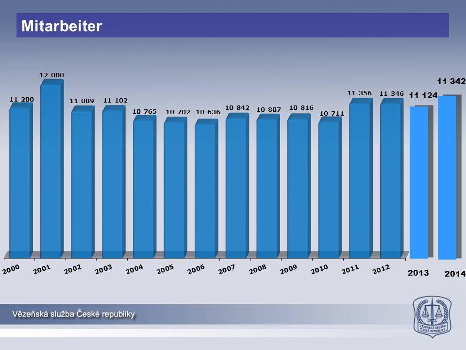 Mitarbeiter 11 342 11 124 2013 2014