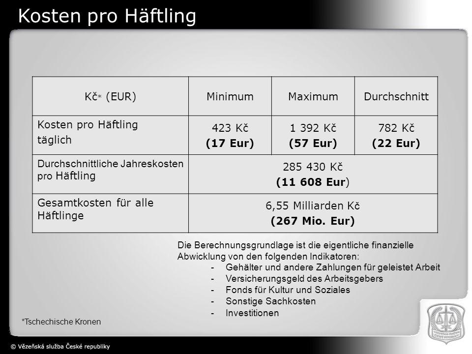 Kosten pro Häftling Kč* (EUR) Minimum Maximum Durchschnitt