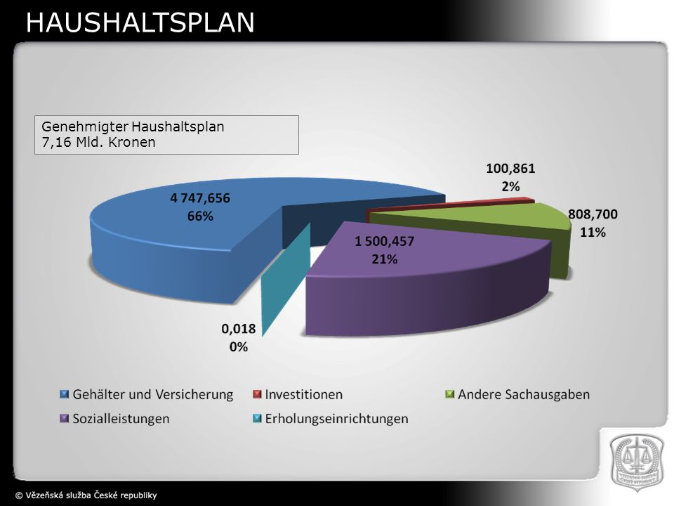 HAUSHALTSPLAN Genehmigter Haushaltsplan 7,16 Mld. Kronen