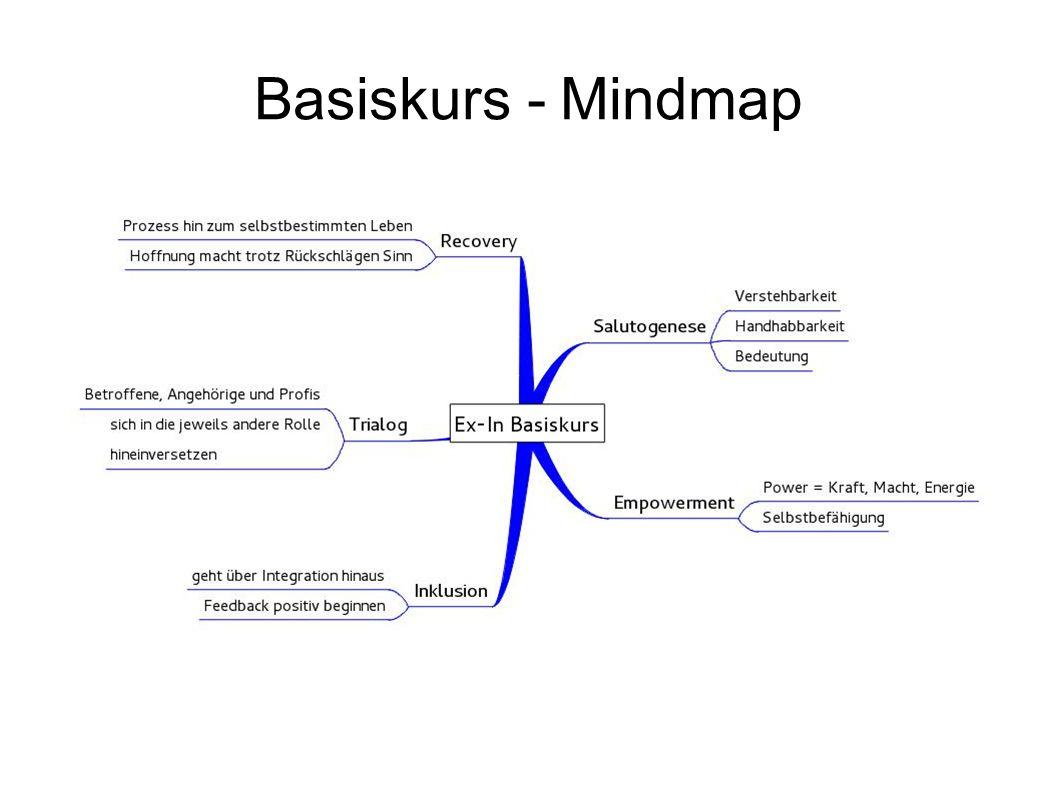 Basiskurs - Mindmap