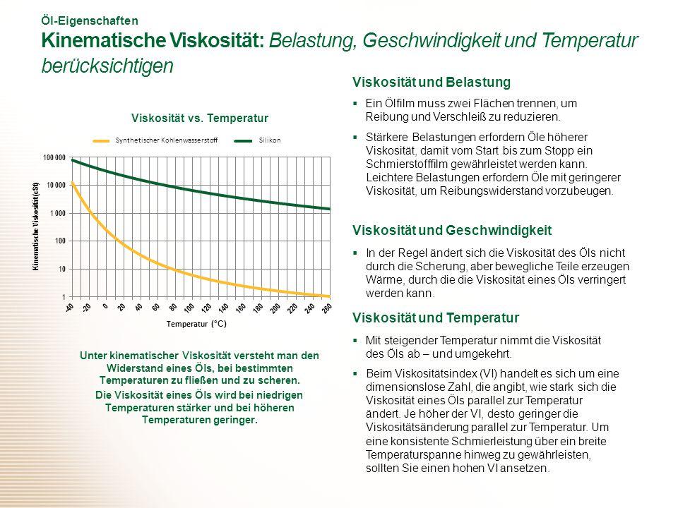 Viskosität vs. Temperatur Kinematische Viskosität (cSt)