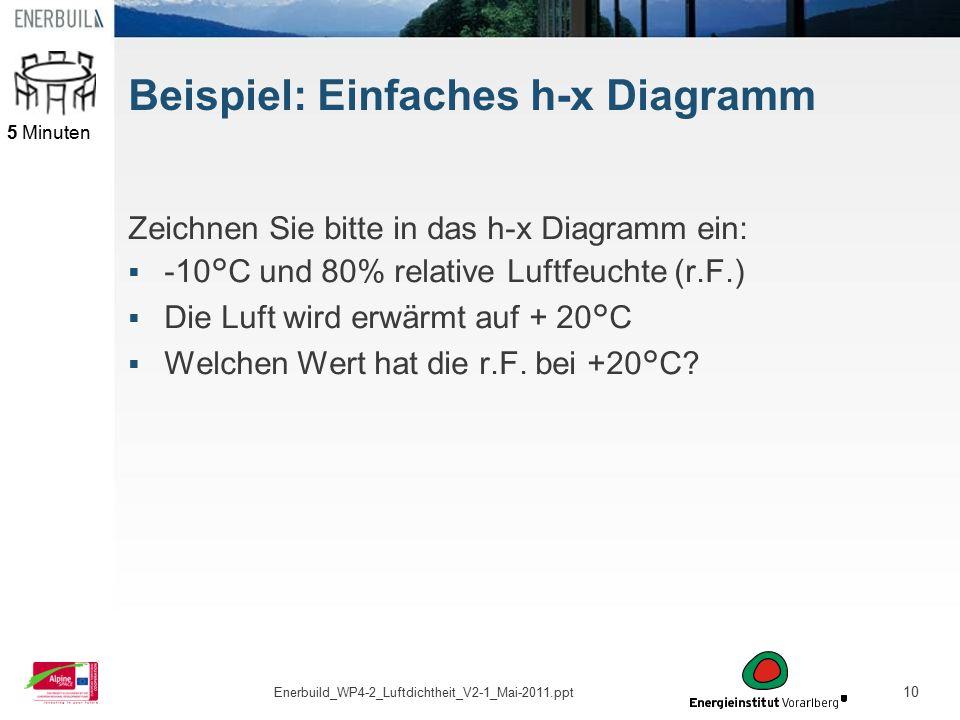 Beispiel: Einfaches h-x Diagramm
