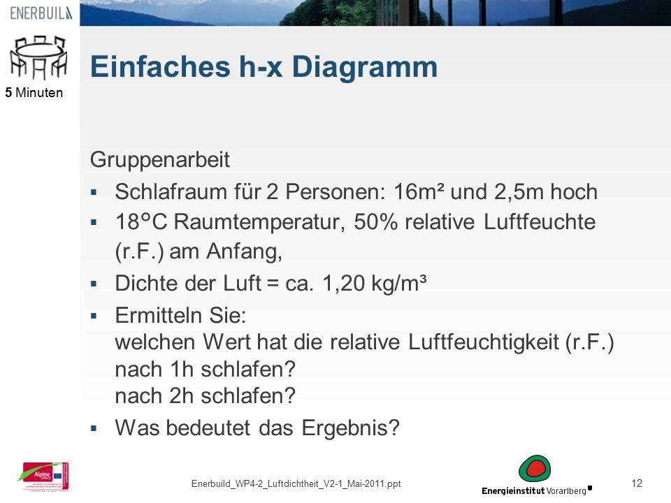 Einfaches h-x Diagramm