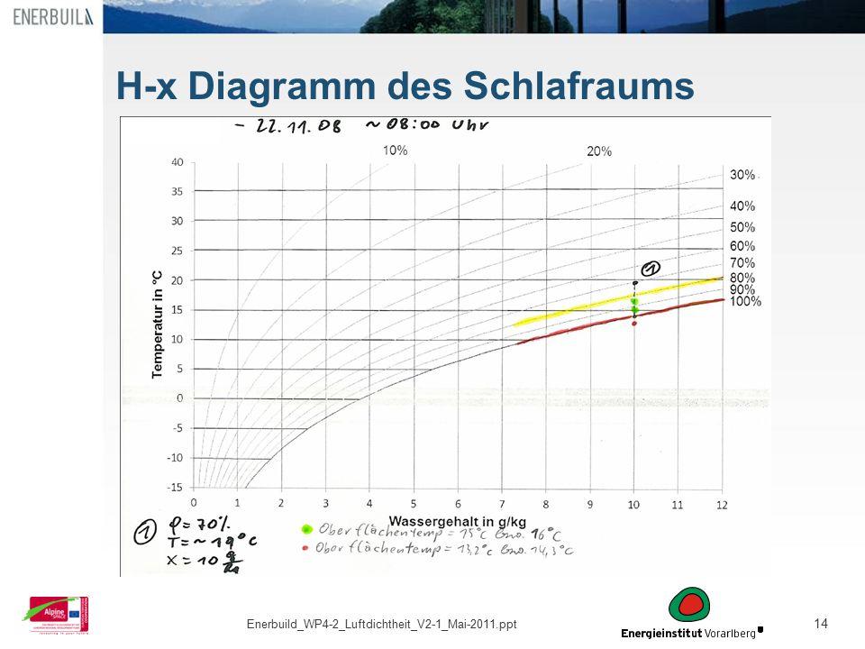 H-x Diagramm des Schlafraums