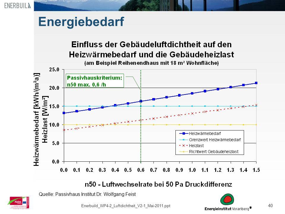 Energiebedarf Erstellt: Krapmeier, 25. Mai 2011 Kommentar: