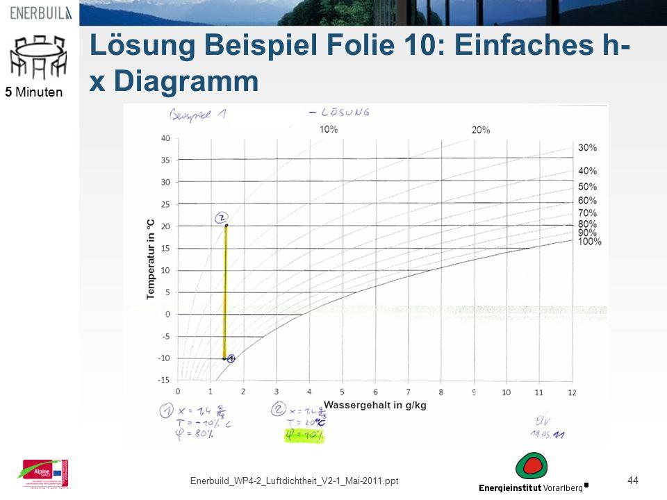 Lösung Beispiel Folie 10: Einfaches h-x Diagramm