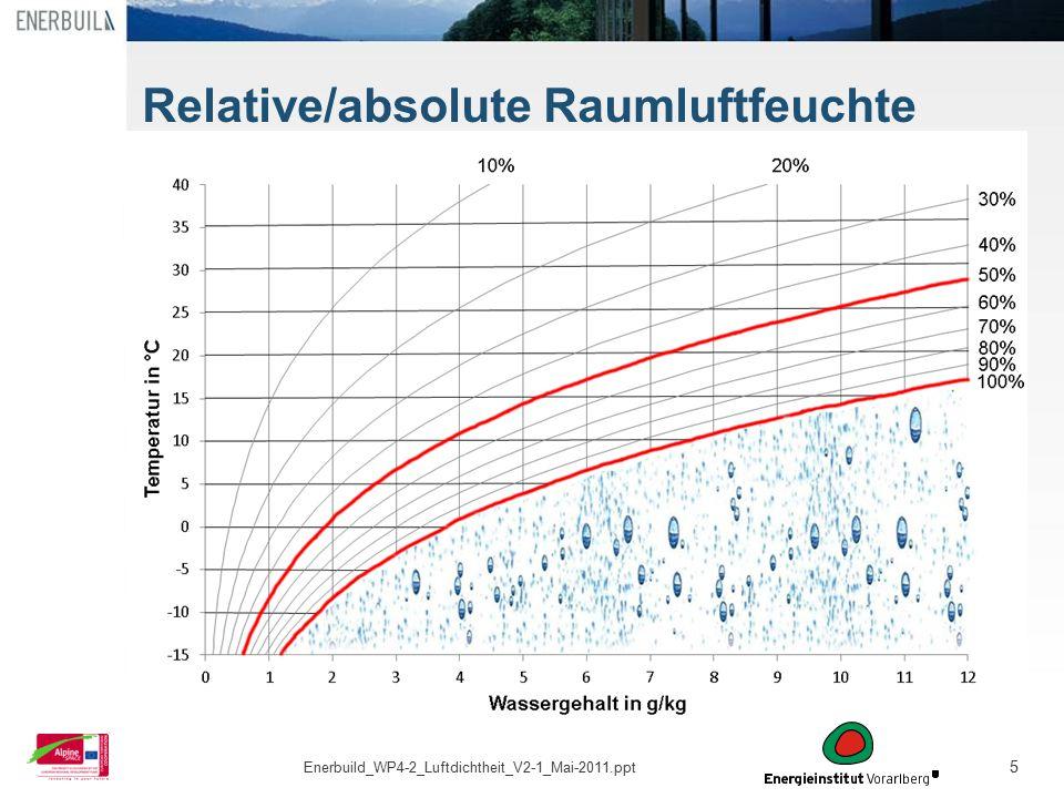 Relative/absolute Raumluftfeuchte
