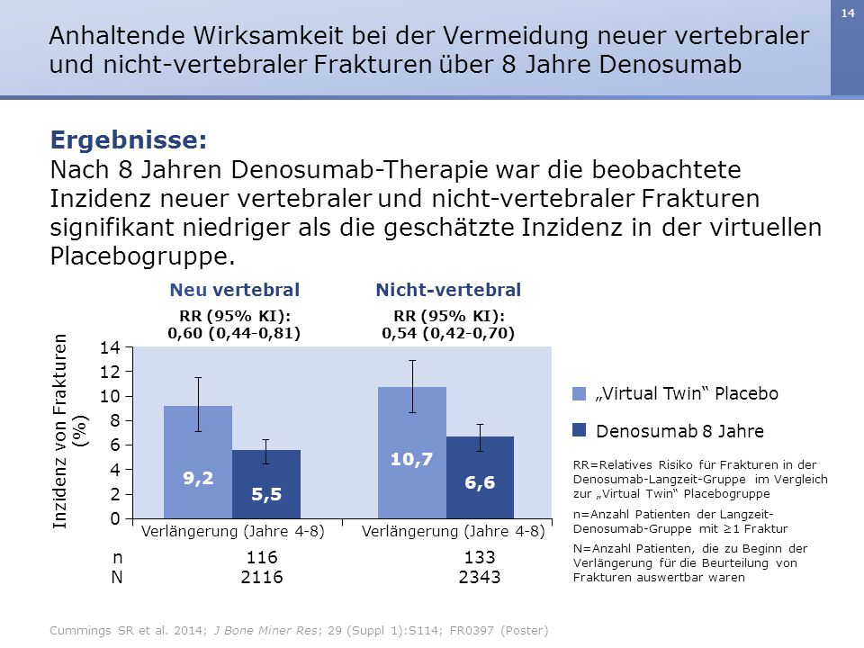 Anhaltende Wirksamkeit bei der Vermeidung neuer vertebraler und nicht-vertebraler Frakturen über 8 Jahre Denosumab