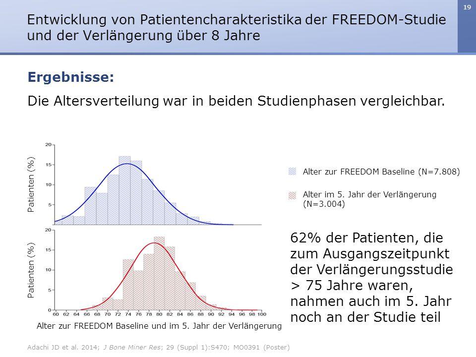 Die Altersverteilung war in beiden Studienphasen vergleichbar.