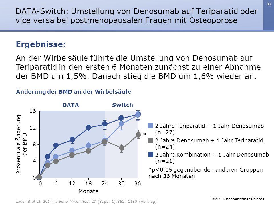 DATA-Switch: Umstellung von Denosumab auf Teriparatid oder vice versa bei postmenopausalen Frauen mit Osteoporose
