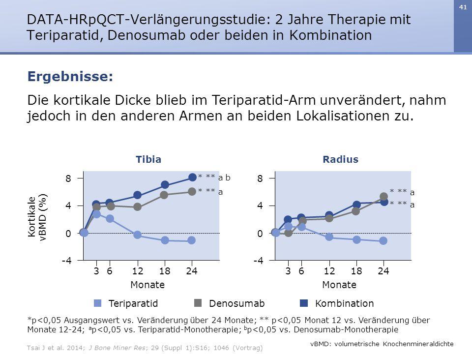 DATA-HRpQCT-Verlängerungsstudie: 2 Jahre Therapie mit Teriparatid, Denosumab oder beiden in Kombination