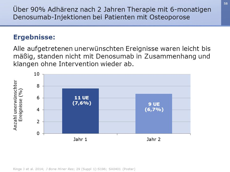Über 90% Adhärenz nach 2 Jahren Therapie mit 6-monatigen Denosumab-Injektionen bei Patienten mit Osteoporose
