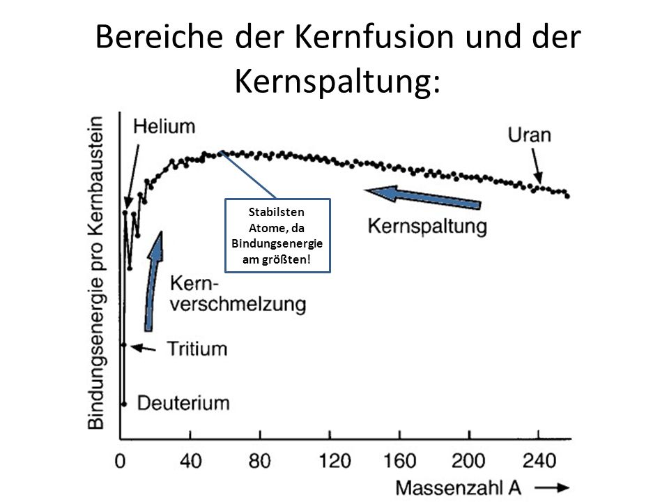 Bereiche der Kernfusion und der Kernspaltung: