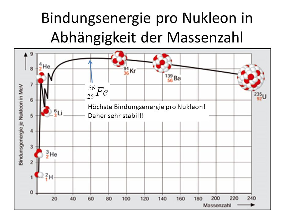 Bindungsenergie pro Nukleon in Abhängigkeit der Massenzahl