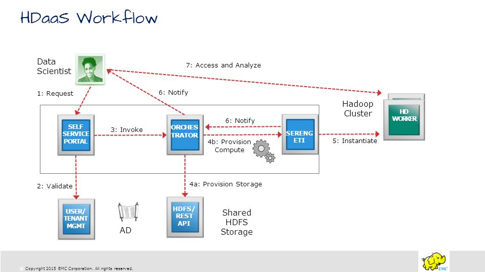 HDaaS Workflow Data Scientist Hadoop Cluster Shared HDFS Storage AD