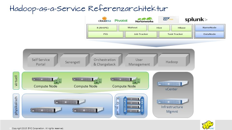 Hadoop-as-a-Service Referenzarchitektur