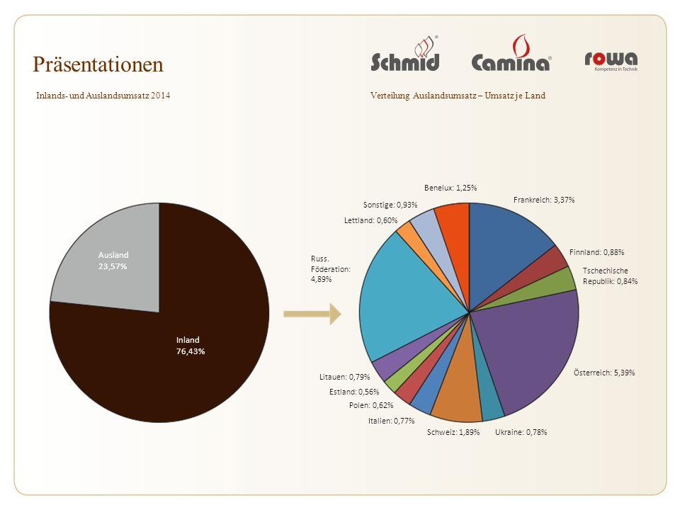 Präsentationen Inlands- und Auslandsumsatz 2014