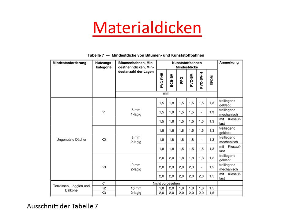Materialdicken Ausschnitt der Tabelle 7