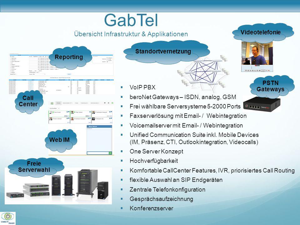 GabTel Übersicht Infrastruktur & Applikationen