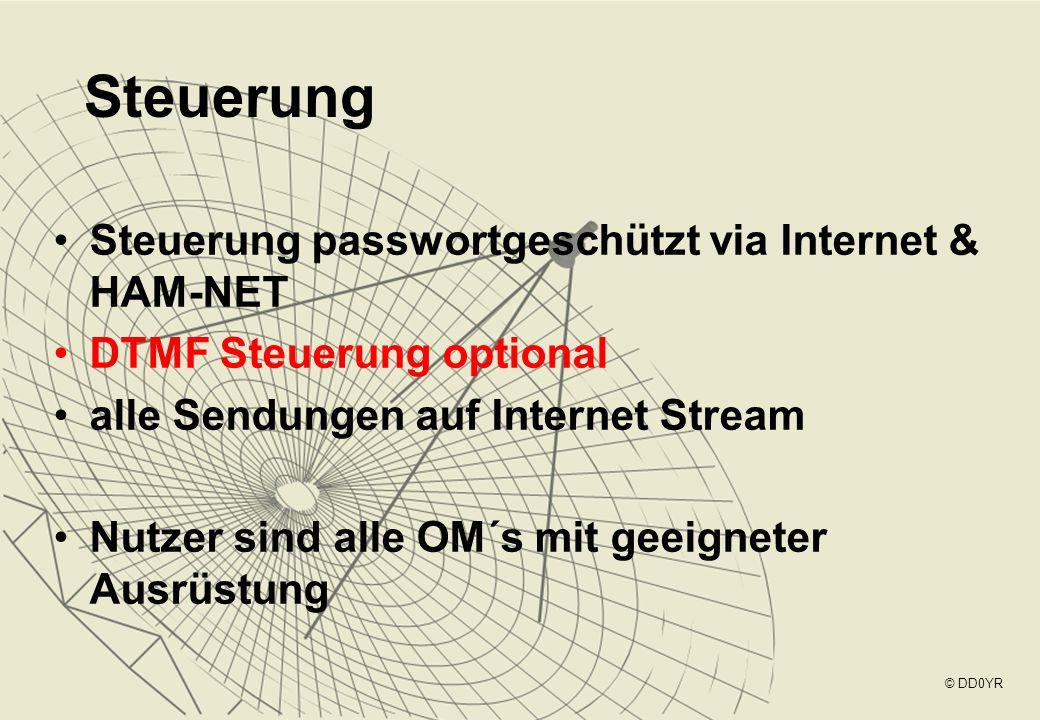 Steuerung Steuerung passwortgeschützt via Internet & HAM-NET