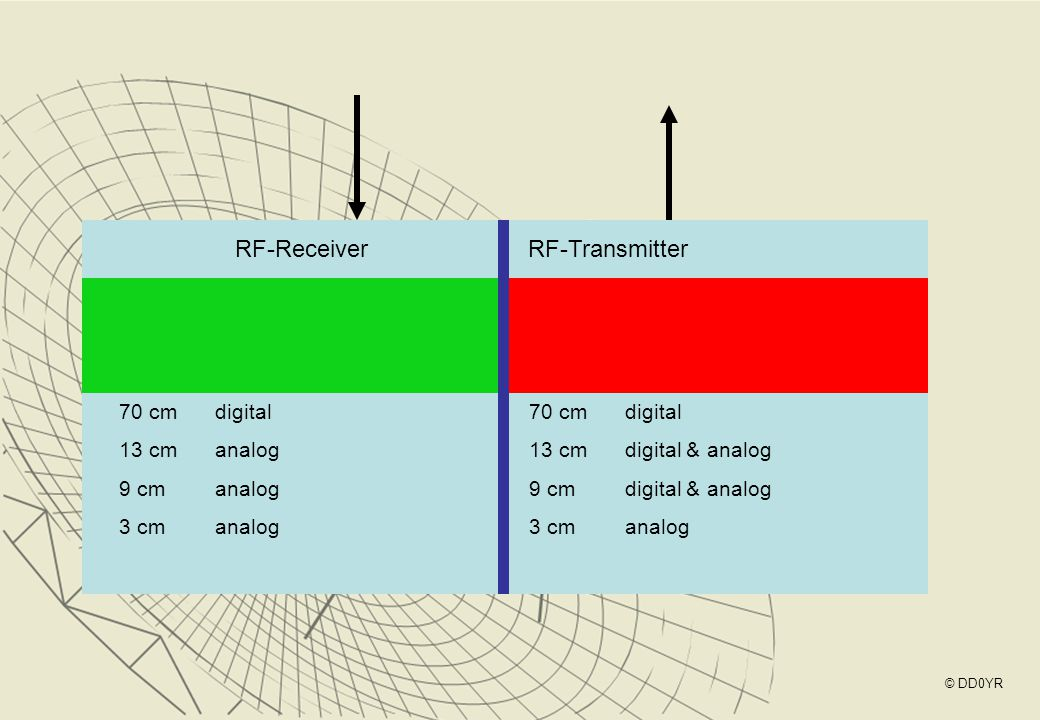 RF-Receiver RF-Transmitter 70 cm digital 13 cm analog 9 cm analog