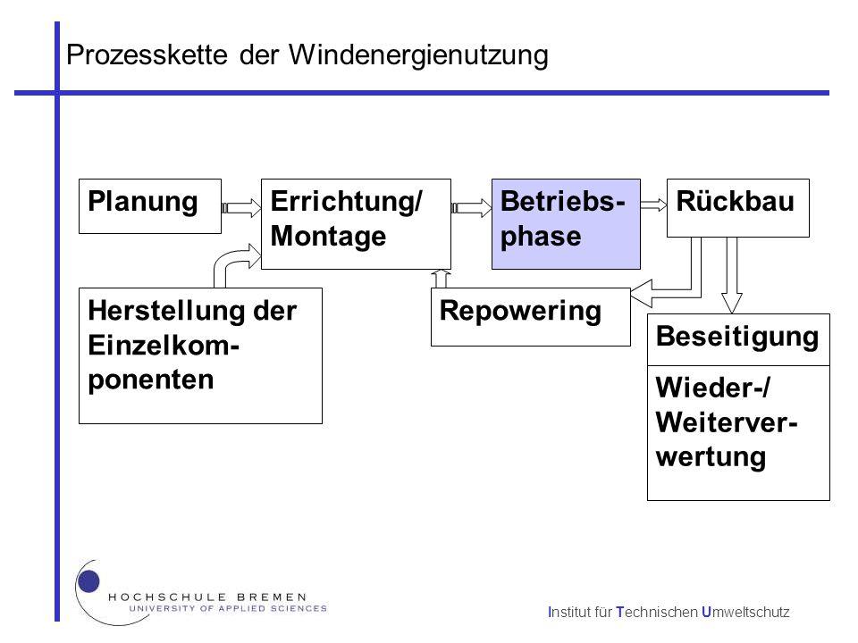 Prozesskette der Windenergienutzung