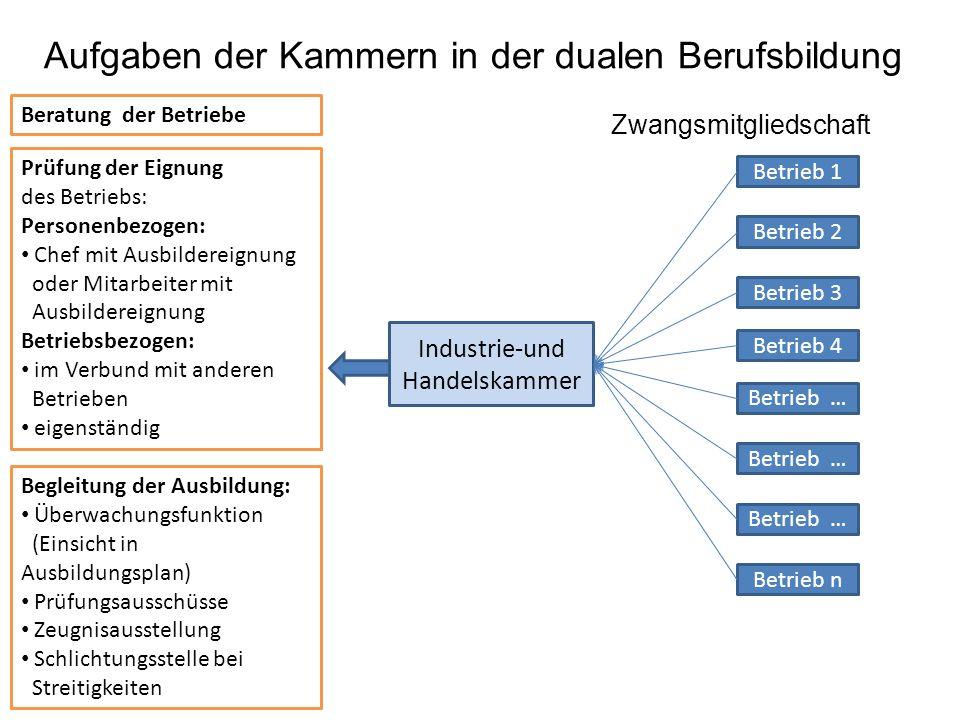 Industrie-und Handelskammer