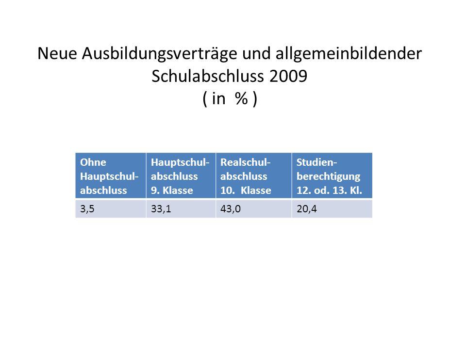 Neue Ausbildungsverträge und allgemeinbildender Schulabschluss 2009 ( in % )