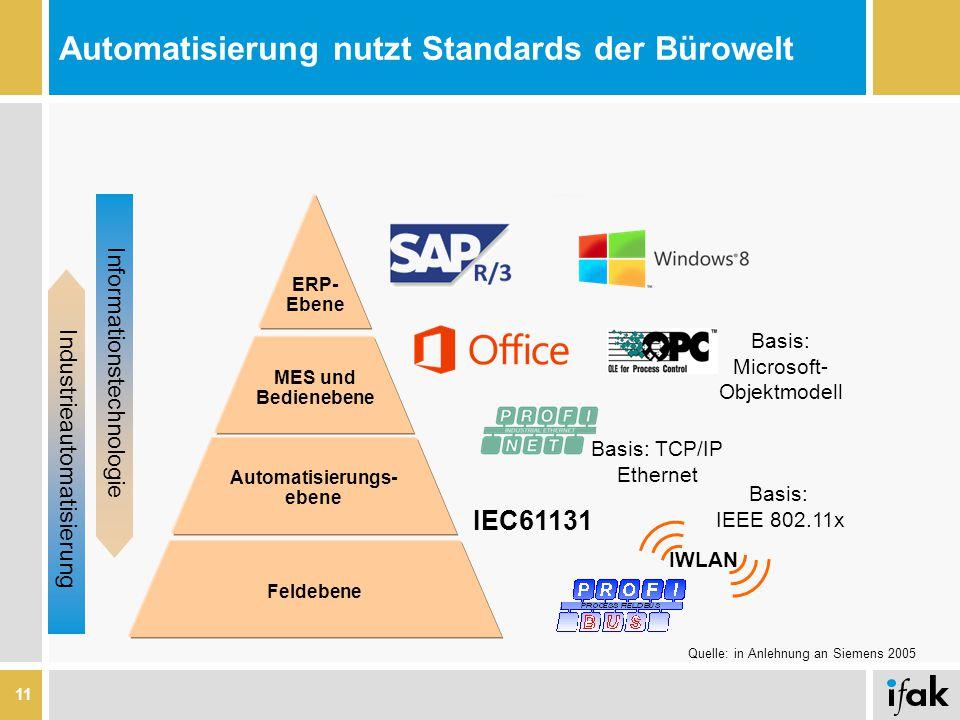 Automatisierung nutzt Standards der Bürowelt