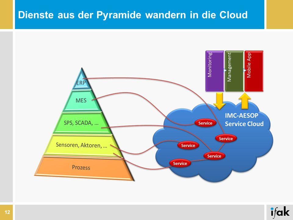 Dienste aus der Pyramide wandern in die Cloud