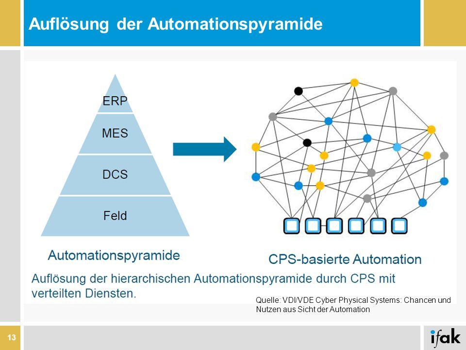 Auflösung der Automationspyramide