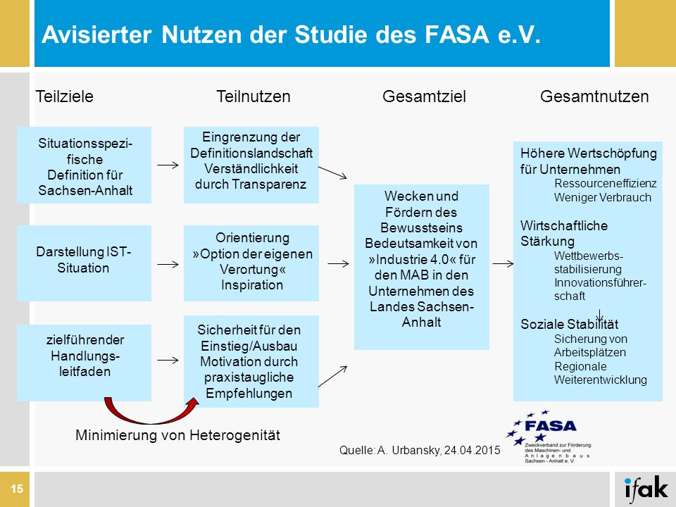 Avisierter Nutzen der Studie des FASA e.V.